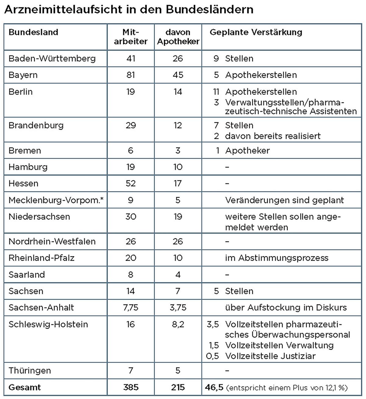 * Mecklenburg-Vorpommern: zusätzlicher Pool von rund 20 ehrenamtlichen Pharmazieräten, allesamt Apotheker, zur Unterstützung der Überwachung. Quelle: eigene Recherche, Tabelle: pag, Pross
